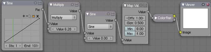Manual-Compositing-Node-Math Sine.jpg